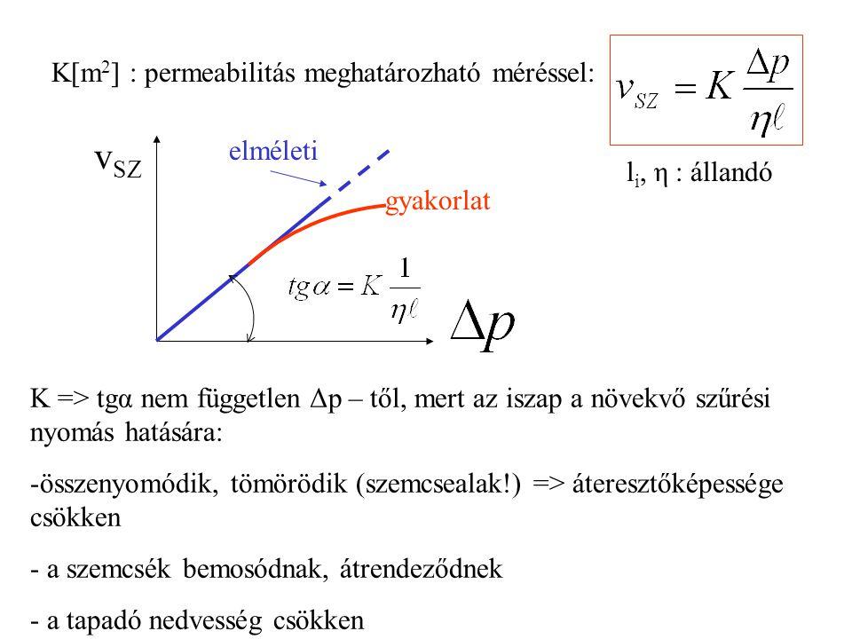 vSZ K[m2] : permeabilitás meghatározható méréssel: elméleti